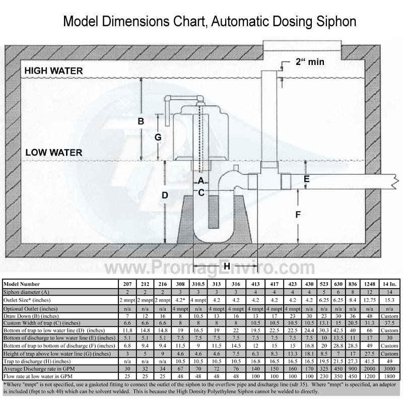 Dosing Siphons 2 Diameter Fluid Dynamics